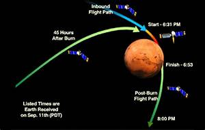 Mars Orbit Insertion