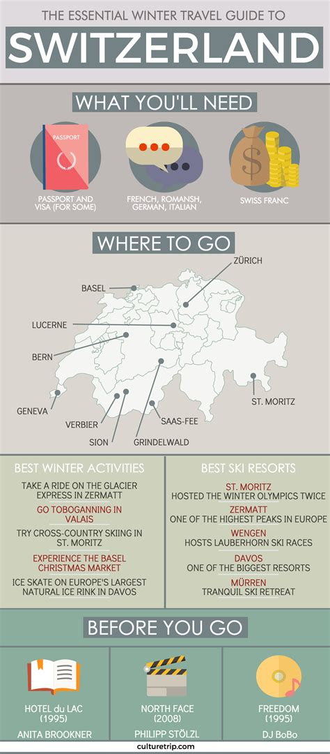 tourism bureau the essential travel guide to switzerland infographic