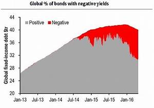 Retirement Growth Chart The Seemingly Unstoppable Growth Of Negative Yields