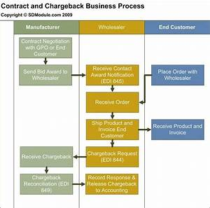 Sap Chargebacks Without Vistex  Business Process