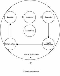 The Six Box Organizational Model  Adopted From Weisbord