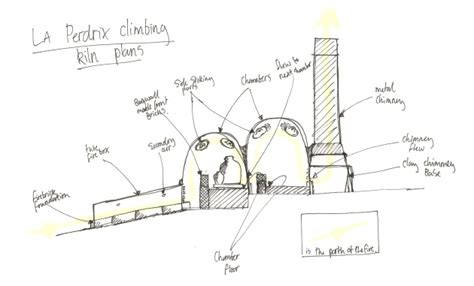diy wood fired kiln plans   woodworking plans