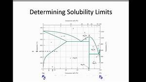 Ge151-ch9- Solubility Limits