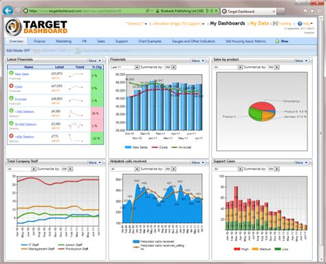 Best Charts For Kpis