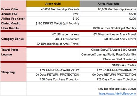 Maybe you would like to learn more about one of these? New Amex Gold Card Vs Platinum Benefits   Intelligent Offers
