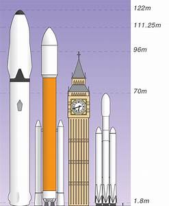 File:SpaceX Interplanetary Transport System, Size ...