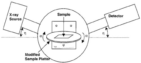 Schematic Diagram For The Scintag Ray Diffractometer