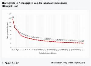 Kfz Versicherung Berechnen Huk : wie sinnvoll sind rabattschutz rabattretter in der kfz versicherung finanztip ~ Themetempest.com Abrechnung