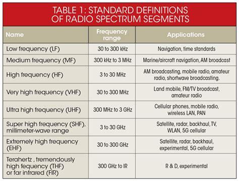 the wireless spectrum conundrum electronic design