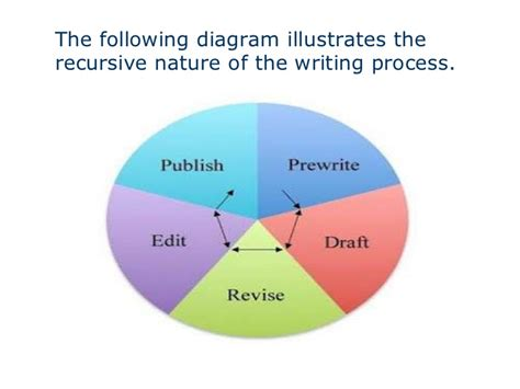 Write a narrative essay for me what is literature review in research proposal pdf sections of a literature review paper help in economics assignment