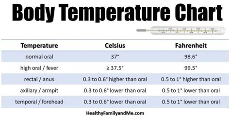 Normal Temperature for Baby (plus Best Thermometers for ...