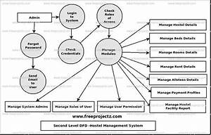 Hostel Management System Dataflow Diagram  Dfd  Freeprojectz