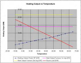 Pictures of Air Source Heat Pump Efficiency Curve