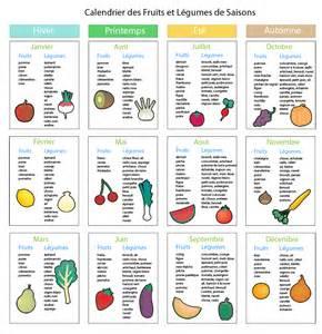 Calendrier Fruits Et Légumes De Saison : fruits et l gumes qu 39 est ce qu 39 on mange ce midi ~ Nature-et-papiers.com Idées de Décoration
