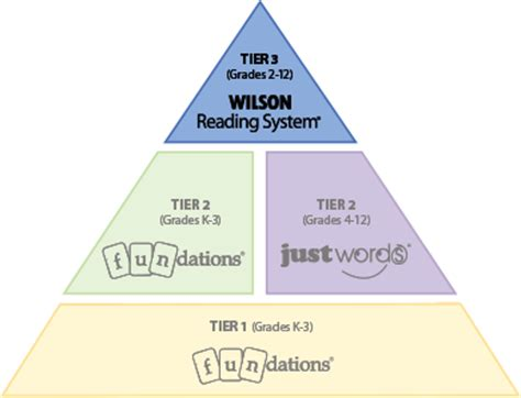 wilson reading system 174 wilson language