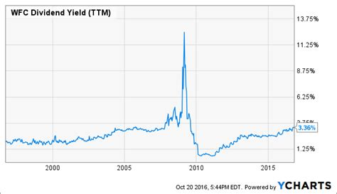 Buy Wells Fargo With A 4.0% Dividend Yield