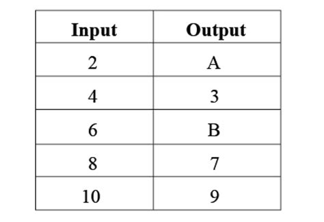 Understanding Input And Output Tables  Cool Math