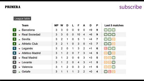 Citsonga: Spanish La Liga League Table Standings 2019