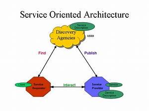 Web Service At A Glance