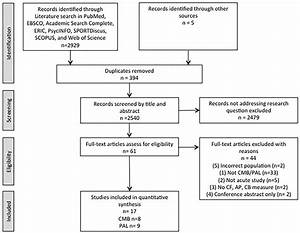Systematic Review Of Acute Physically Active Learning And