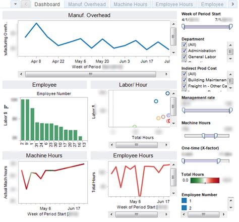 manufacturing dashboard template tracking manufacturing overhead using dashboard style analytics
