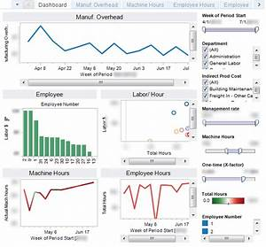 tracking manufacturing overhead using dashboard style With manufacturing dashboard template
