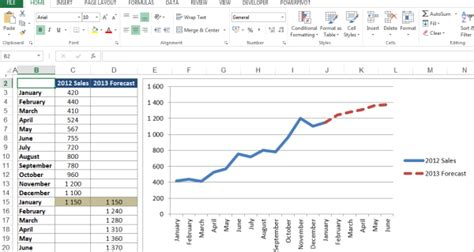 sales forecast chart excel dashboard template