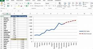 Restaurant Sales Forecast Excel Template Sales Projection Templates Charlotte Clergy Coalition