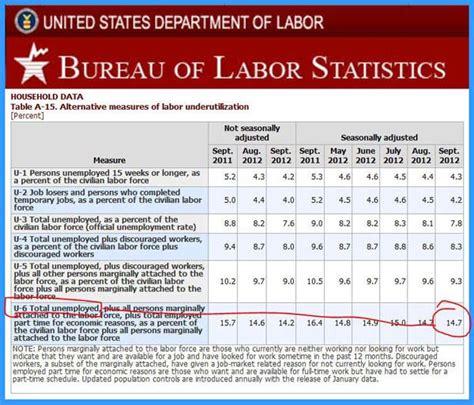 bureau of statistics united states statistics bureau usa bureau of labor statistics