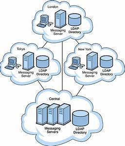 Distributed Topology  Sun Java Communications Suite 5