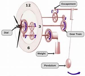 How Does A Pendulum Clock Work   U00bb Science Abc