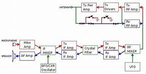 Block Diagram Of Transceiver For Ham Radio Applications