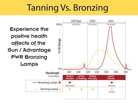 tanning ls vs bronzing ls