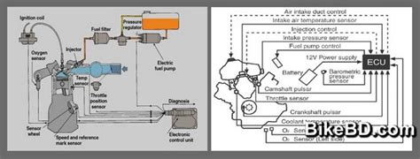 Engine Control Unit-motorcycle Ecu Or Ecm