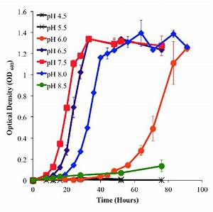 Growth Curve Of Hvo Cultures Grown Under Acidic And