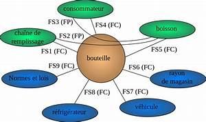 Fichier Diagramme Pieuvre Bouteille Boisson Svg  U2014 Wikiversit U00e9