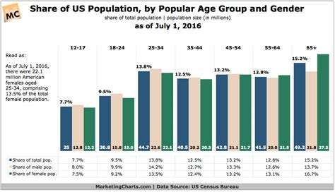 census bureau statistics u s federal government statistics compiled by