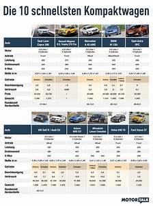 Astra Neigungswinkel Tabelle : die 10 schnellsten kompaktwagen in einer ~ Watch28wear.com Haus und Dekorationen