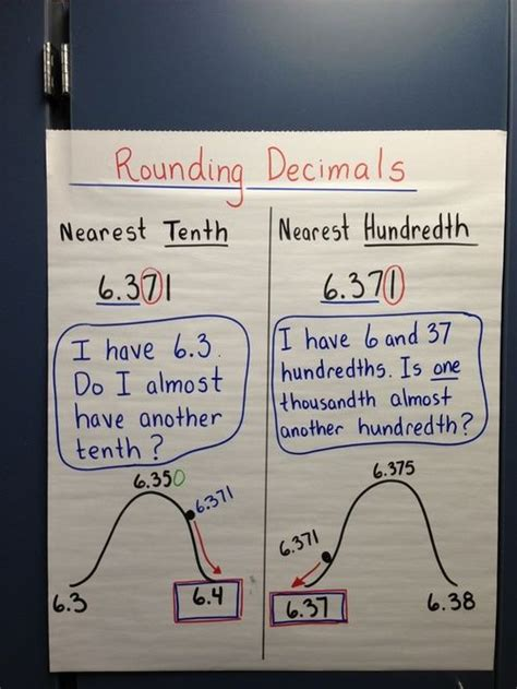 grade  standards compton math