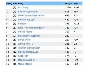 Medienblogcharts: Blogpiloten weiter in den Top 10 ...
