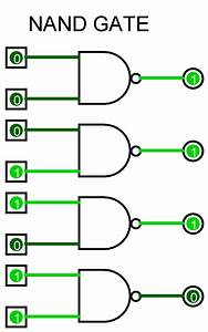 Basics Of Logic Gates With Truth Table  U2013 Ahirlabs