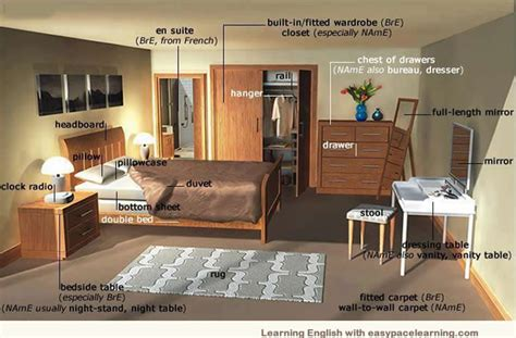 Bedroom Names by Bedroom Vocabulary Learning The Words For Inside A Bedroom