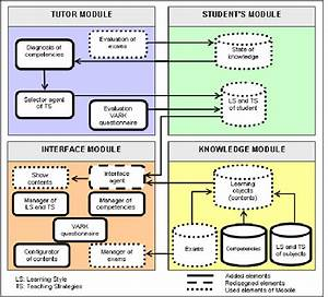 Architecture Of An Intelligent Learning Management System