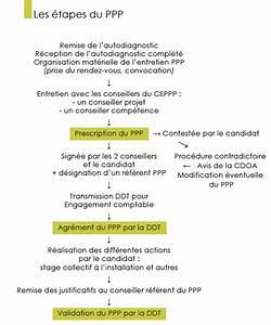 parcours professionnel personnalise ppp chambre d With chambre d agriculture haute garonne