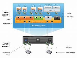 Vsphere Virtual Networking