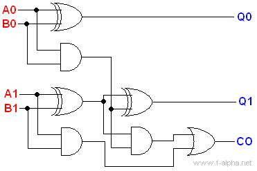 Bit Adder Implementation Electrical Engineering Stack