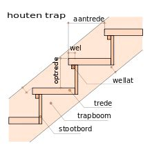 voorschriften maat openbare toiletten nederland trapformule