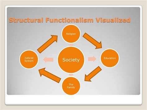 Examples Of Structural Functionalism Theory