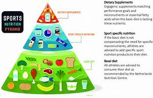 Sports Nutrition Pyramid  Adapted From The Dutch Association Of Sports