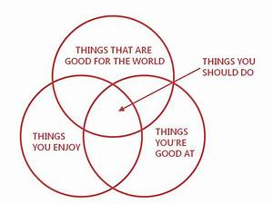 70 Best Images About Venn Diagrams On Pinterest